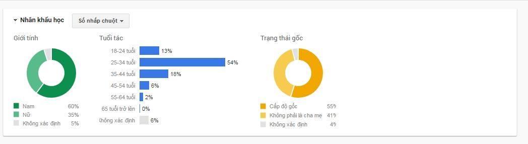 Nhắm mục tiêu nhân khẩu học trong quảng cáo Gmail