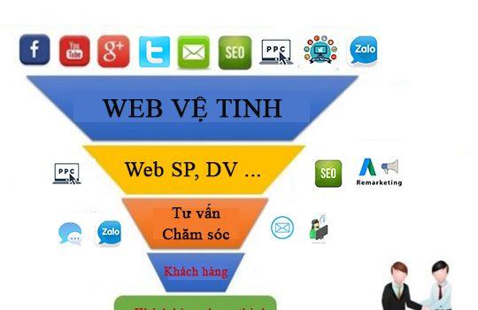 Agency marketing online làm được gì cho doanh nghiệp?
