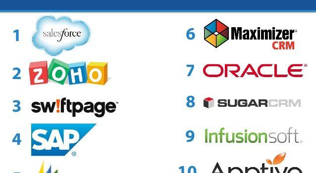Những phần mềm quản lý khách hàng hiện nay doanh nghiệp không thể không biết!