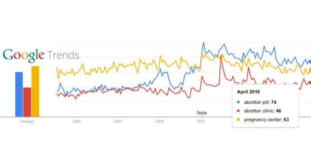 Công cụ dự báo xu hướng marketing online