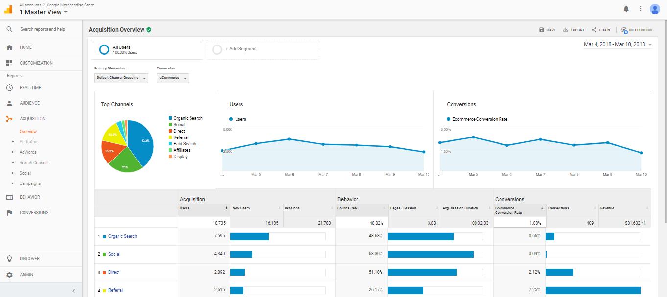Công cụ thống kê lượt truy cập website
