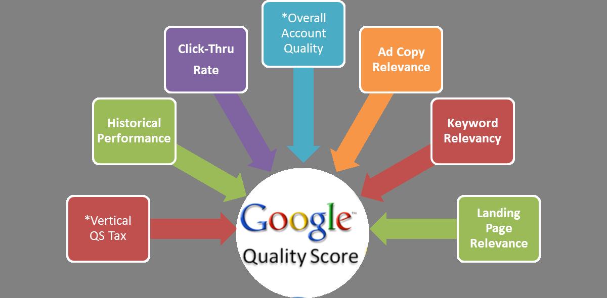 Cách tối ưu điểm chất lượng để giảm chi phí quảng cáo từ khóa