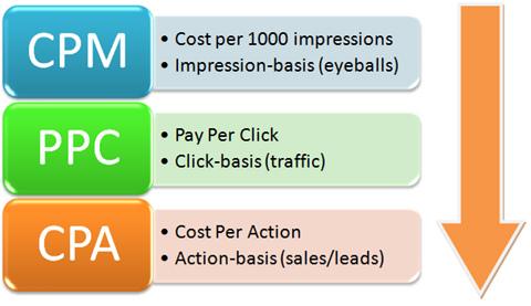 Một số cách tính phí google thường được các Agence áp dụng